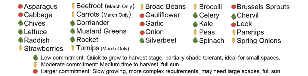 Autumn Planting Guide For Melbourne Leaf Root Fruit
